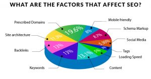 factors affecting seo