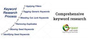 Comprehensive-keyword-research