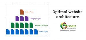Optimal-website-architecture