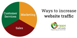 Ways-to-increase-website-traffic